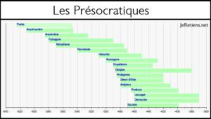 Frise chronologique des philosophes présocratiques en Grèce antique.