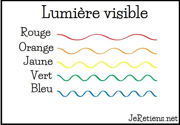 Les différentes longueurs d'onde des couleurs.