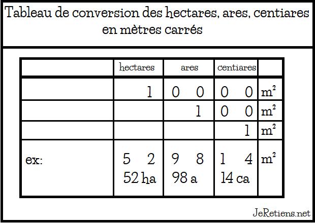 Combien fait un hectare are centiare en mètre carré ?