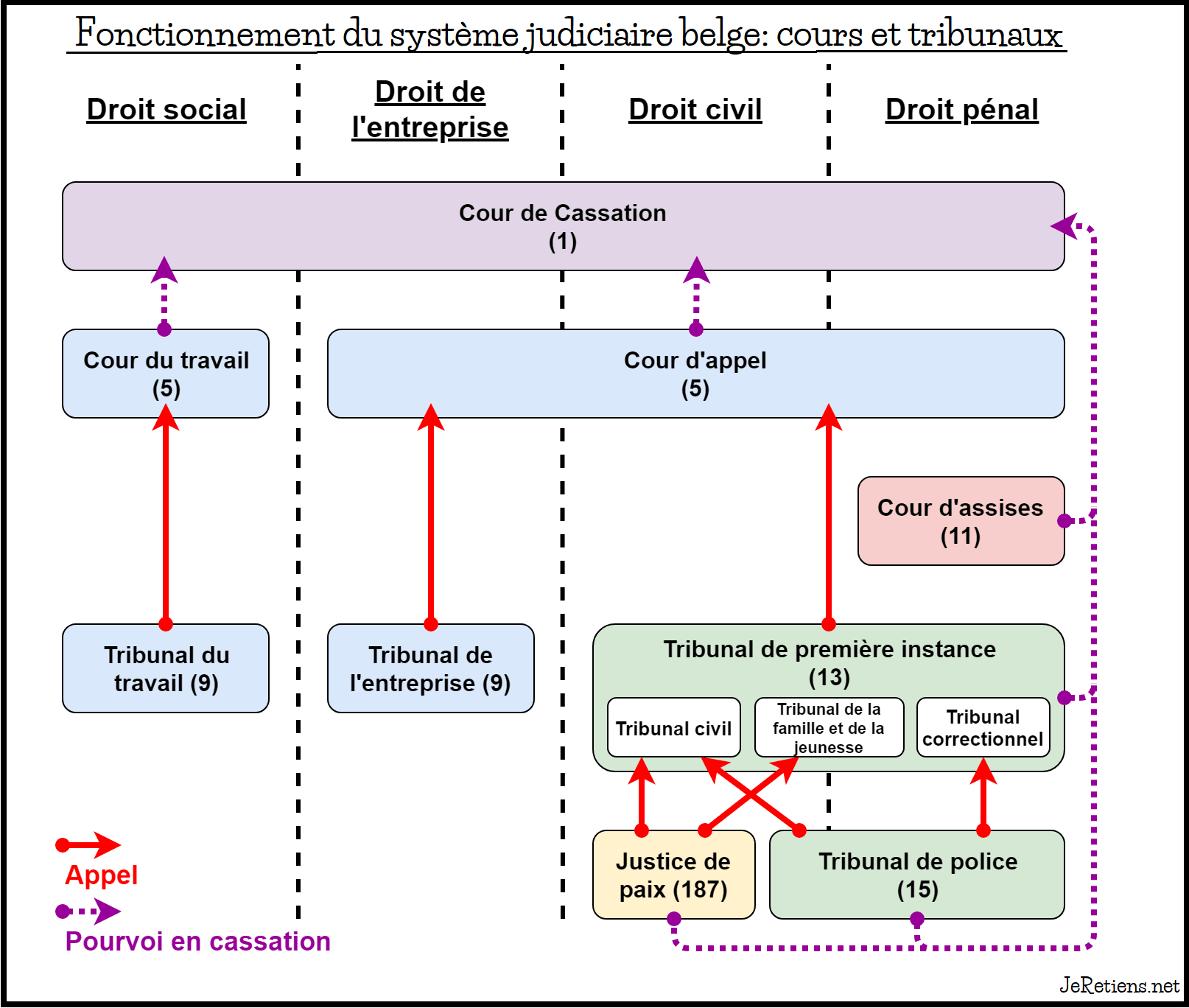 Schéma de l'organisation judiciaire en Belgique