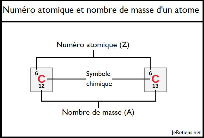 Numéro atomique et nombre de masse d'un atome de carbone