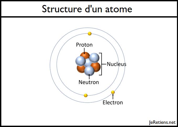 Structure d'un atome: protons, neutrons, électrons