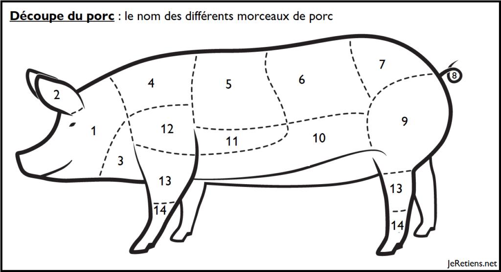 Schéma du nom des différents morceaux de porc après découpe de la carcasse