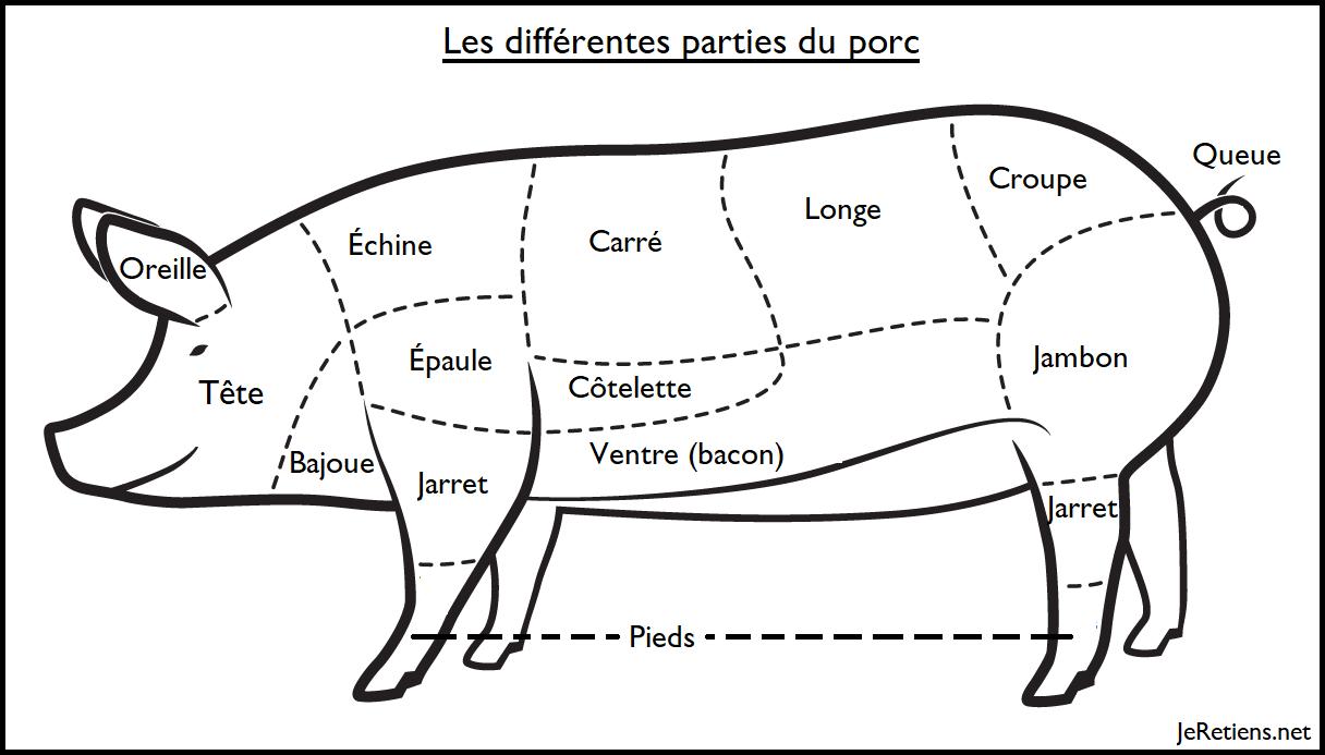 Schéma du nom des différentes parties ou morceaux du porc après sa découpe par le boucher
