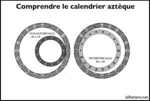 Comment fonctionne le triple calendrier aztèque ?