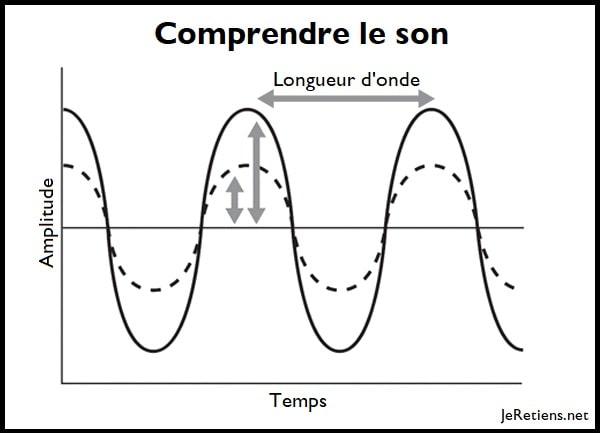 Longueur d'onde et perception du son de l'oreille humaine