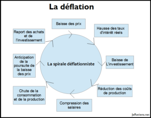 La spirale déflationniste