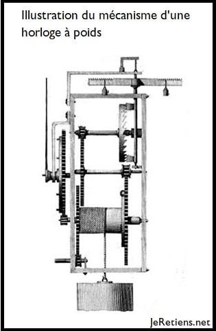 Mécanisme horloger à poids