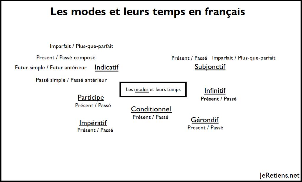 Les différents modes de conjugaison et leurs temps en français