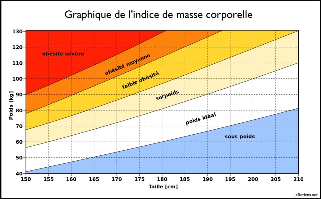 Répartition des tailles et poids en fonction de l'IMC