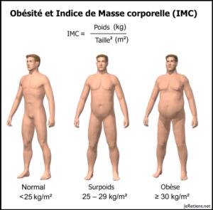 Représentation corporelle d'un homme en fonction de son IMC