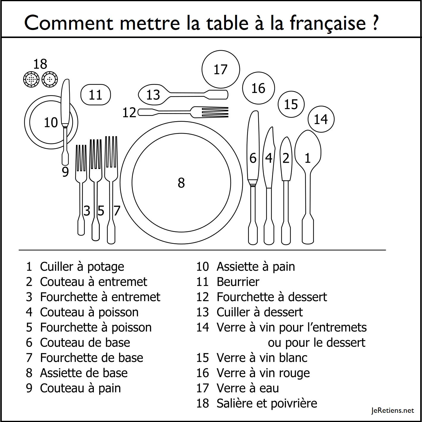 Comment mettre la table ? Position des couverts, assiettes et verres sur la table