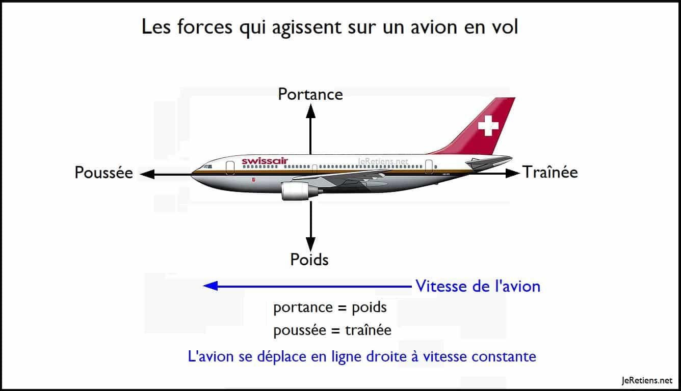 Pourquoi les avions volent-ils ?