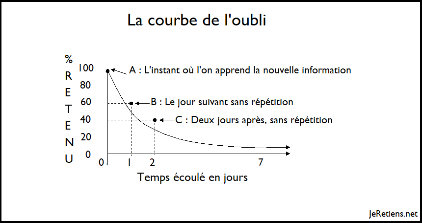 Pourquoi oublie-t-on ?