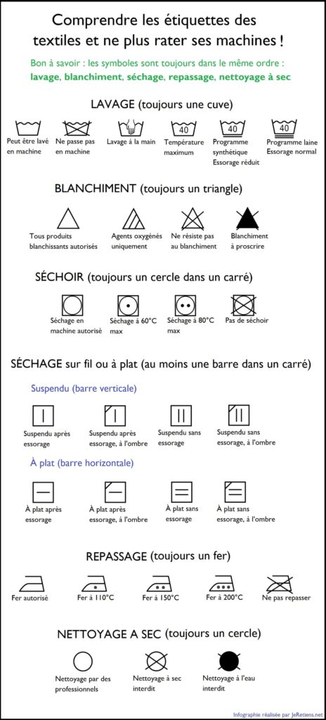 Infographie de la signification des symboles des étiquettes des vêtements pour le lavage et le séchage