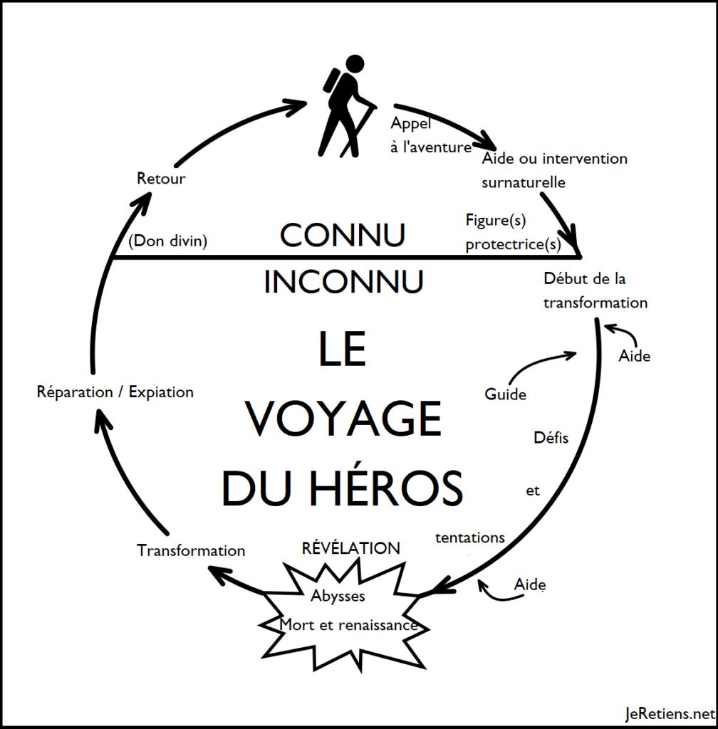 Schéma narratif des étapes du voyage du héros
