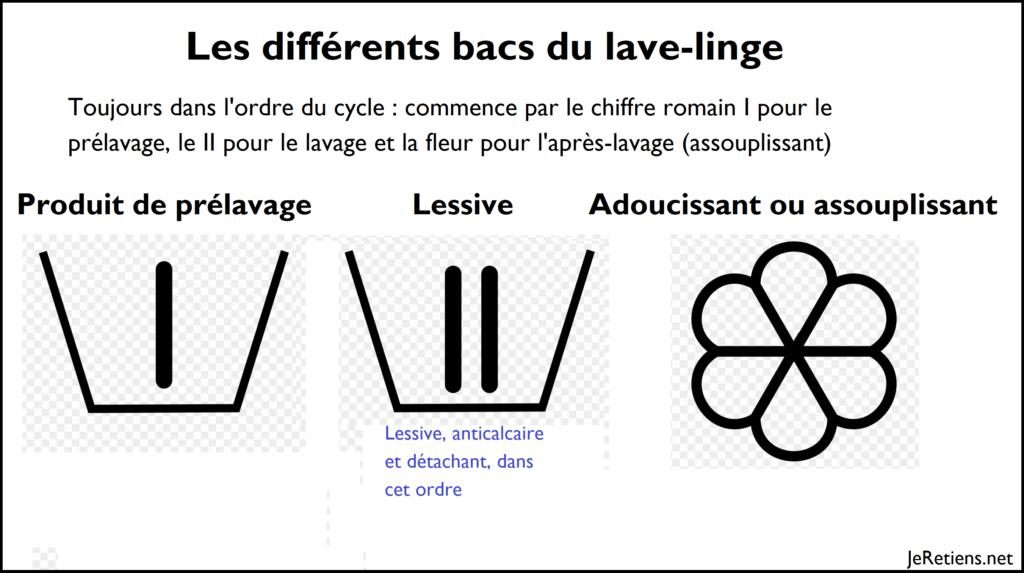 Où verser la lessive, quelle est la signification des symboles des différents bacs de la machine à laver