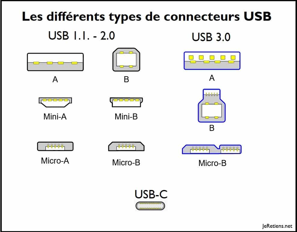 Quelle différence y a-t-il entre usb et usb-c ?