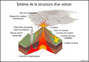 Schéma du fonctionnement des volcans