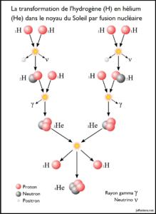 Mécanisme de fusion nucléaire du Soleil