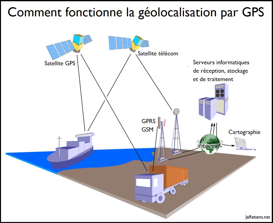 Comment fonctionne la géolocalisation explication simple
