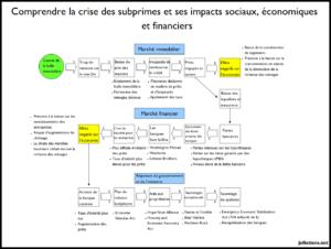 Schéma de la crise des subprimes explication des marchés immobiliers, financiers et des réponses gouvernementales