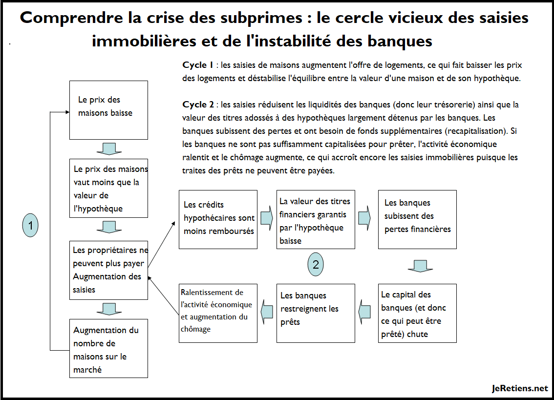 Schéma expliquant la crise des subprimes